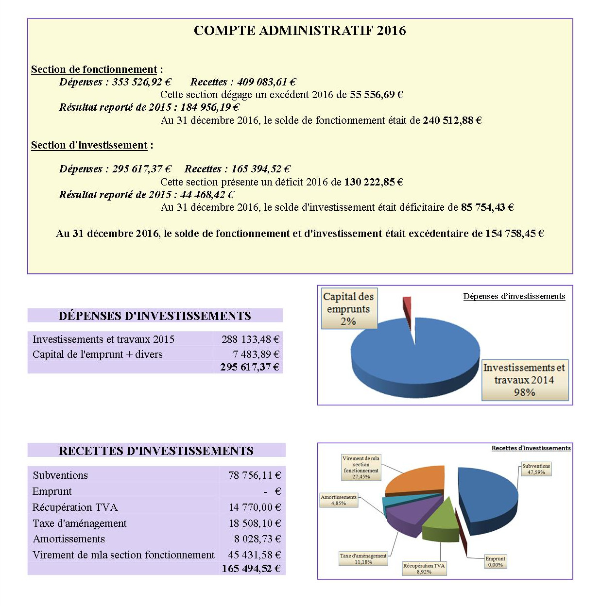 2017 compte administrative 2016